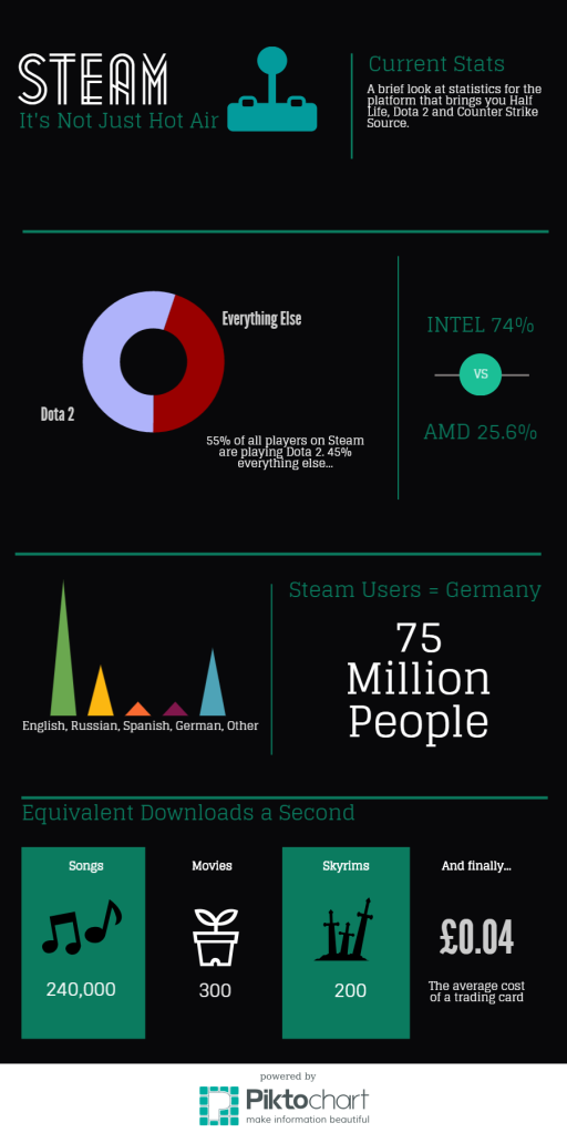 Steam Infographic - It's Not All Hot Air